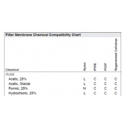 Filter Membrane Chemical Compatibility Chart