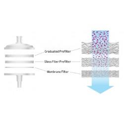 Syringe Filter Properties